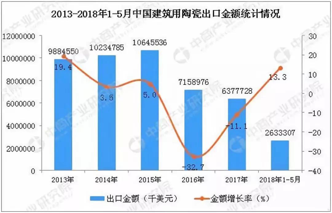 2018年中国陶瓷贸易如何走出困局? — — 陶瓷行业进出口市场现况与未来