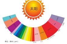 芬芳石墨烯电暖(发热瓷砖)论远红外辐射制热的作用之一 ——远红外辐射对类风湿的影响