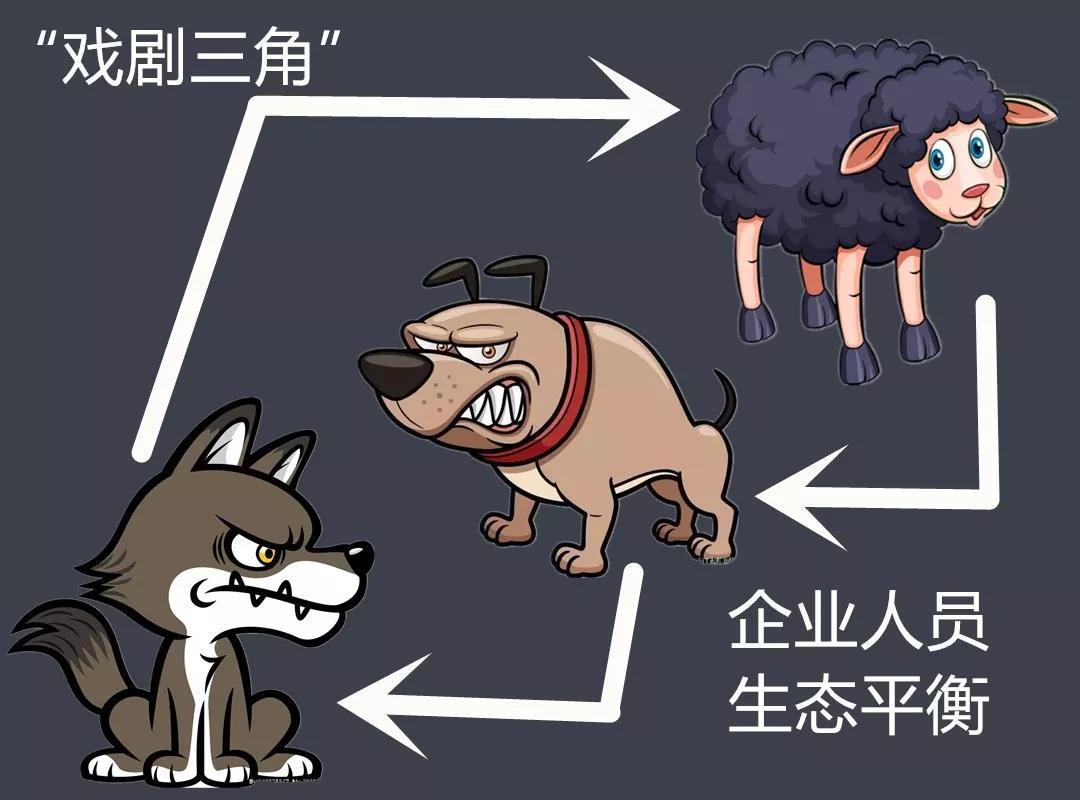 如今,卖砖的团队里需要的是狼还是羊?