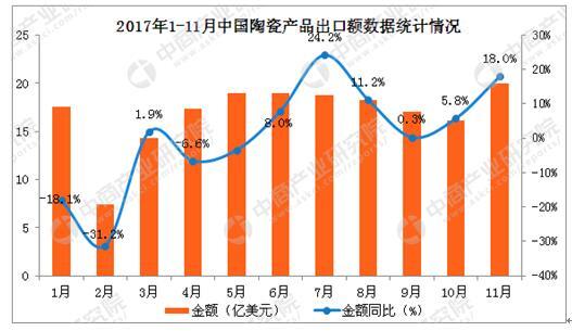 2017年1-11月中国陶瓷产品出口数据分析:陶瓷产品出口量同比增2%