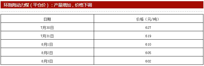 陶瓷行业主要燃料、化工原料一周价格汇总(8.5):谁还在坚挺?