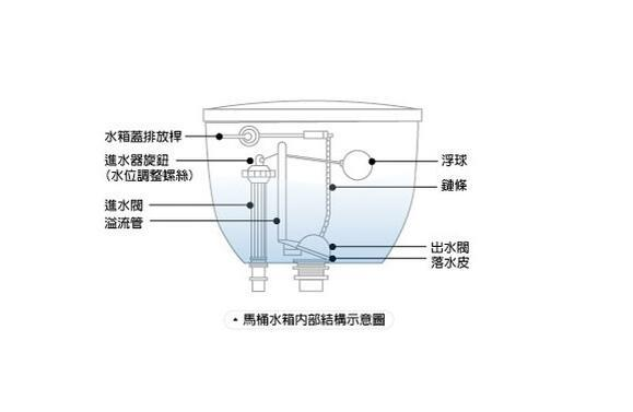 马桶水箱内部结构图