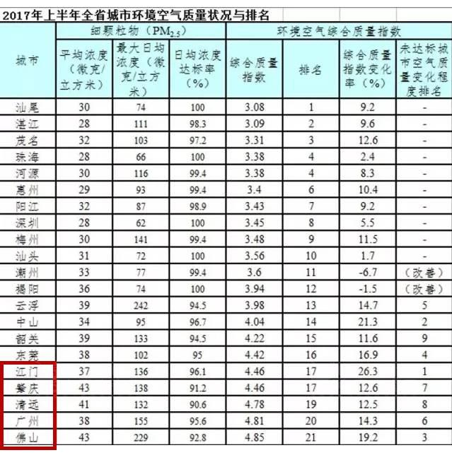 今年广东肇庆、江门、佛山等地已有50余家陶企被查出环保问题
