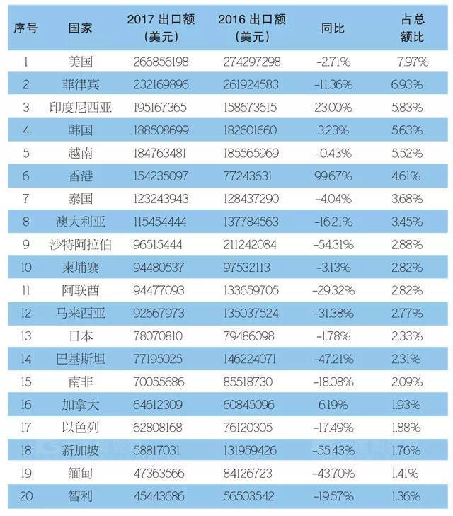 前三季度我国出口陶瓷砖同比下降19.01%