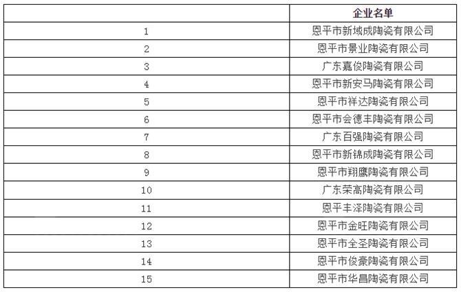 15家陶瓷厂被列入 2018年江门重点排污单位名录
