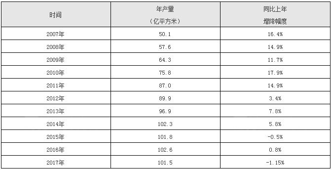 10年内最大降幅!2017年我国陶瓷砖产量跌至101.46亿平米
