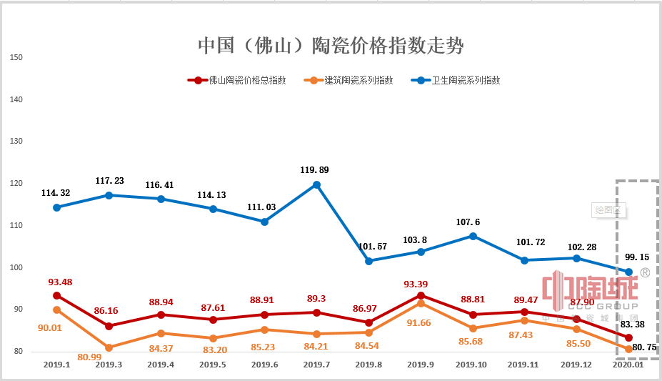 2020年1-2月佛山陶瓷价格指数走势点评分析