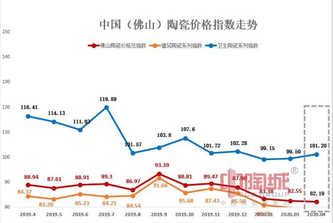 2020年4月佛山陶瓷价格指数走势点评分析