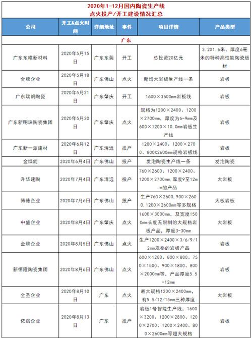 2020全国超112条线点火、开工(附名单),广东四川江西最火热