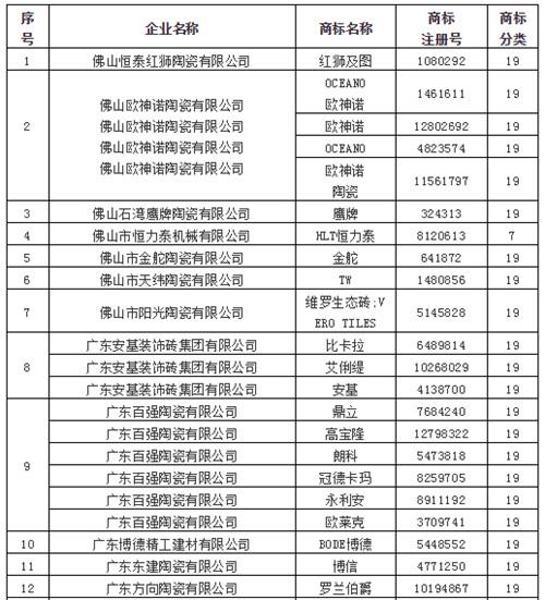 蒙娜丽莎、鹰牌、新明珠、欧神诺……33陶企入选广东重点商标保护名录