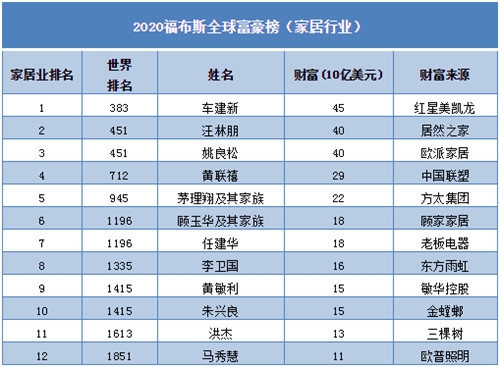 福布斯全球富豪榜发布!家居业17人上榜,东鹏何新明财富118亿元