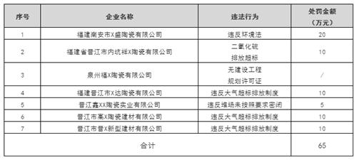 46家陶企被罰294.475萬元