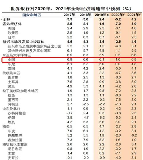 2020世界经济体总量_世界经济总量排名