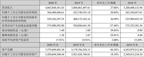 下一篇:东鹏73亿、欧神诺50亿、蒙娜丽莎49亿、斯米克10亿…2020上市陶企全部增长