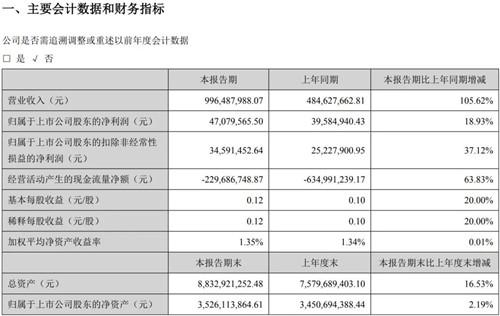 上一篇:科达21亿、帝欧12亿、东鹏11亿、蒙娜丽莎10亿……上市陶企一季度悉数增长