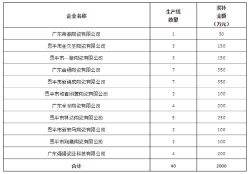 """下一篇:广东56家陶企237条线获超5000万元""""煤改气""""补助"""