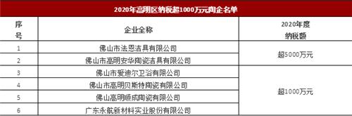 佛山40家陶企纳税超1000万,新明珠、蒙娜丽莎、欧神诺超1亿