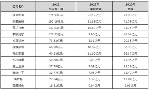 下一篇:總市值1091.69億!12家陶衛上市公司半年度數據誰最亮眼?