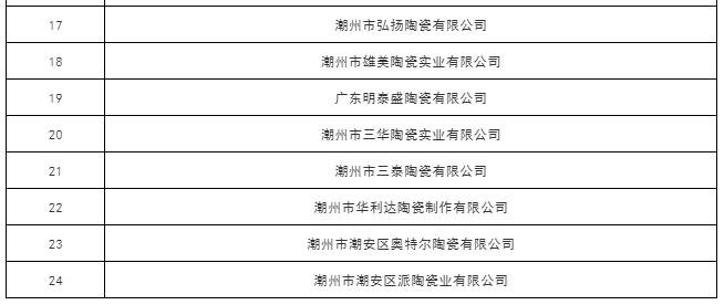上一篇:多個名單發布!金意陶、博德、將軍等39家陶衛企業上榜